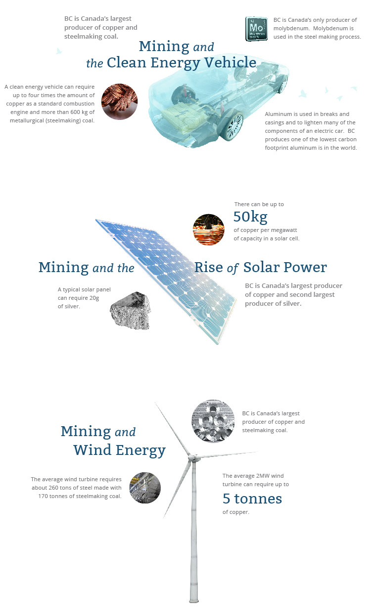Mining and the lower carbon economy - From solar panels to wind turbines and electrification, our global transition to a lower carbon economy will be fuelled by BC mining inputs.