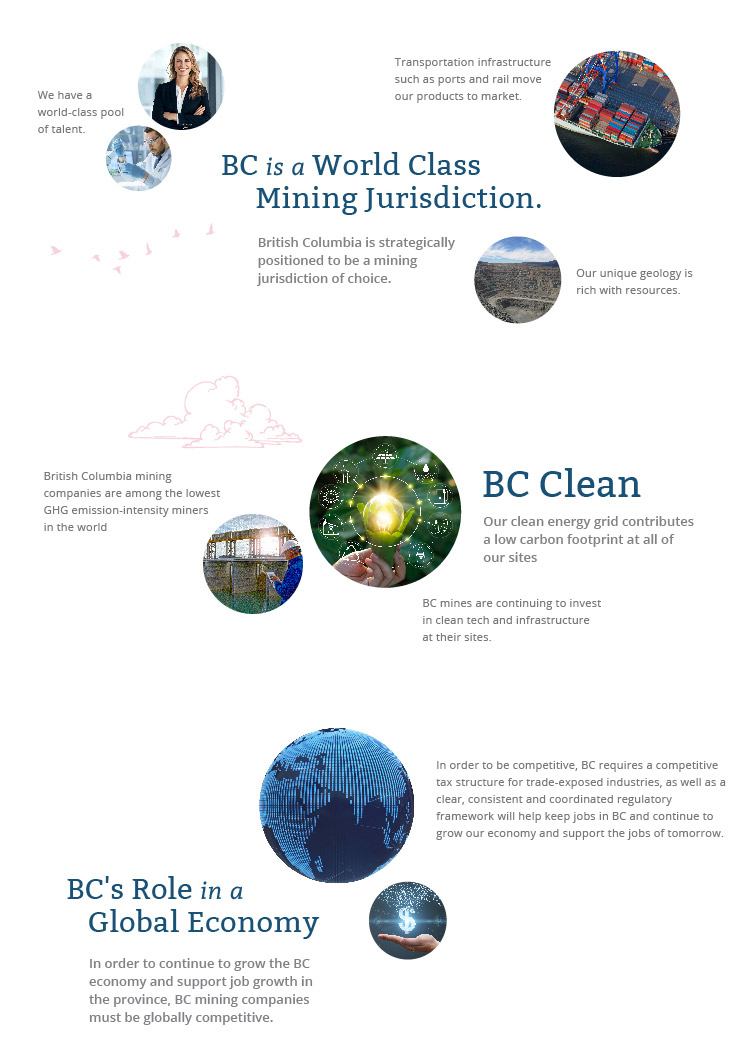 A Globally Competitive Industry -  British Columbia is positioned to be a leading global mining jurisdiction.
